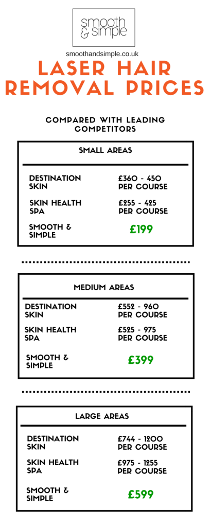 Laser Hair Removal Manchester
